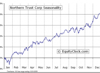 Northern Trust Corporation  (NASDAQ:NTRS) Seasonal Chart