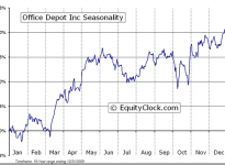 Office Depot, Inc.  (NYSE:ODP) Seasonal Chart