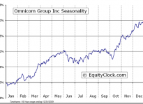 Omnicom Group Inc.  (NYSE:OMC) Seasonal Chart