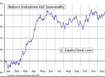 Nabors Industries Ltd.  (NYSE:NBR) Seasonal Chart