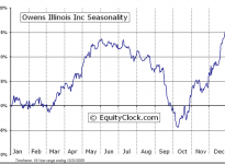 Owens-Illinois, Inc.  (NYSE:OI) Seasonal Chart