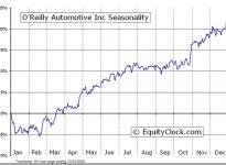 O'Reilly Automotive, Inc.  (NASDAQ:ORLY) Seasonal Chart
