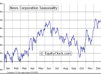 News Corporation (NASDAQ:NWSA) Seasonal Chart