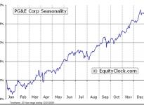 PG&E Corporation  (NYSE:PCG) Seasonal Chart