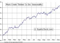 Plum Creek Timber Co. Inc.  (NYSE:PCL) Seasonal Chart