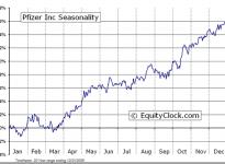 Pfizer Inc.  (NYSE:PFE) Seasonal Chart