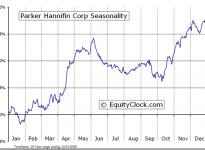Parker-Hannifin Corporation  (NYSE:PH) Seasonal Chart