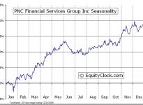 PNC Financial Services  (NYSE:PNC) Seasonal Chart