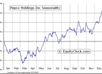 Pepco Holdings, Inc.  (NYSE:POM) Seasonal Chart
