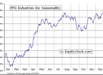 PPG Industries, Inc.  (NYSE:PPG) Seasonal Chart