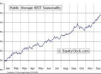 Public Storage  (NYSE:PSA) Seasonal Chart