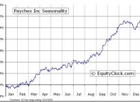 Paychex, Inc.  (NASDAQ:PAYX) Seasonal Chart