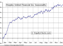People's United Financial, Inc.  (NASDAQ:PBCT) Seasonal Chart