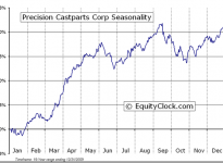 Precision Castparts Corp.  (NYSE:PCP) Seasonal Chart