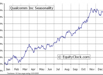 QUALCOMM, Inc.  (NASDAQ:QCOM) Seasonal Chart