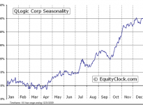 QLogic Corporation  (NASDAQ:QLGC) Seasonal Chart