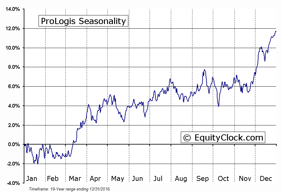 ProLogis  (NYSE:PLD) Seasonal Chart