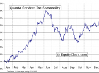 Quanta Services, Inc.  (NYSE:PWR) Seasonal Chart