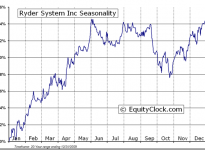 Ryder System, Inc.  (NYSE:R) Seasonal Chart