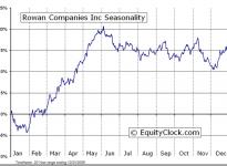 Rowan Companies, Inc.  (NYSE:RDC) Seasonal Chart