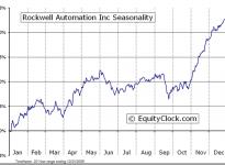 Rockwell Automation  (NYSE:ROK) Seasonal Chart