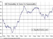 R.R. Donnelley & Sons Company  (NASDAQ:RRD) Seasonal Chart
