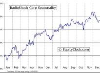 RadioShack Corporation  (NYSE:RSH) Seasonal Chart
