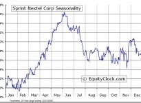 Sprint Nextel Corporation  (NYSE:S) Seasonal Chart