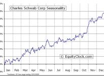 The Charles Schwab Corporation  (NYSE:SCHW) Seasonal Chart
