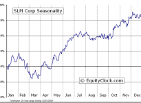 SLM Corporation  (NYSE:SLM) Seasonal Chart