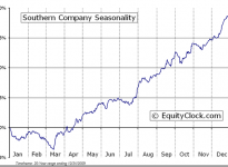 The Southern Company  (NYSE:SO) Seasonal Chart