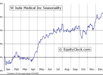 St. Jude Medical, Inc.  (NYSE:STJ) Seasonal Chart