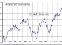 Sunoco, Inc.  (NYSE:SUN) Seasonal Chart