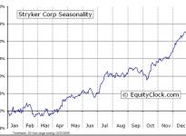Stryker Corporation  (NYSE:SYK) Seasonal Chart