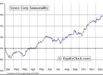 SYSCO Corporation  (NYSE:SYY) Seasonal Chart