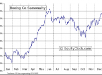 The Boeing Company (NYSE:BA) Seasonal Chart