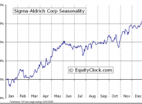 Sigma-Aldrich Corporation  (NASDAQ:SIAL) Seasonal Chart