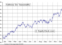 Safeway Inc.  (NYSE:SWY) Seasonal Chart