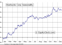 Starbucks Corporation  (NASDAQ:SBUX) Seasonal Chart