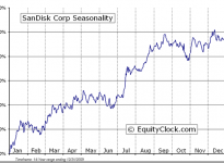 SanDisk Corporation  (NASDAQ:SNDK) Seasonal Chart