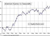 American Express Company (NYSE:AXP) seasonal Chart