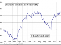 Republic Services, Inc.  (NYSE:RSG) Seasonal Chart