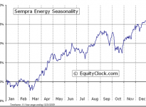 Sempra Energy (NYSE:SRE) Seasonal Chart