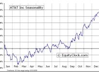 AT&T Inc.  (NYSE:T) Seasonal Chart