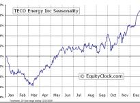 TECO Energy, Inc.  (NYSE:TE) Seasonal Chart