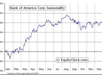 Bank of America Corporation (NYSE:BAC) Seasonal Chart