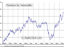 Teradyne, Inc.  (NYSE:TER) Seasonal Chart