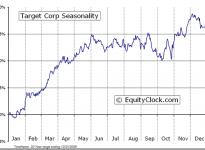 Target Corporation  (NYSE:TGT) Seasonal Chart