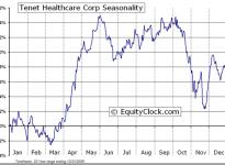 Tenet Healthcare Corporation  (NYSE:THC) Seasonal Chart