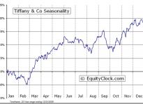 Tiffany & Co.  (NYSE:TIF) Seasonal Chart